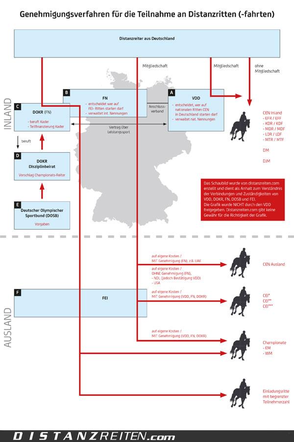 Genehmigungsverfahren für die Teilnahme an Distanzritten (-fahrten)